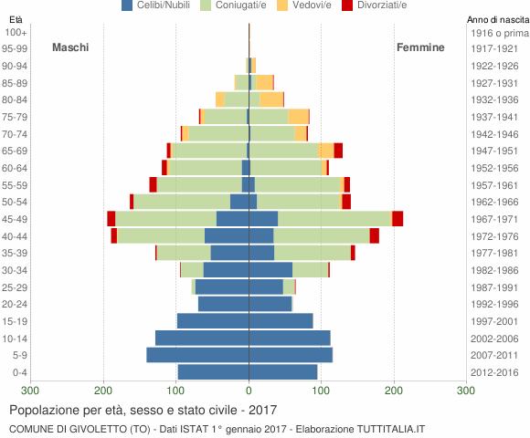 Grafico Popolazione per età, sesso e stato civile Comune di Givoletto (TO)