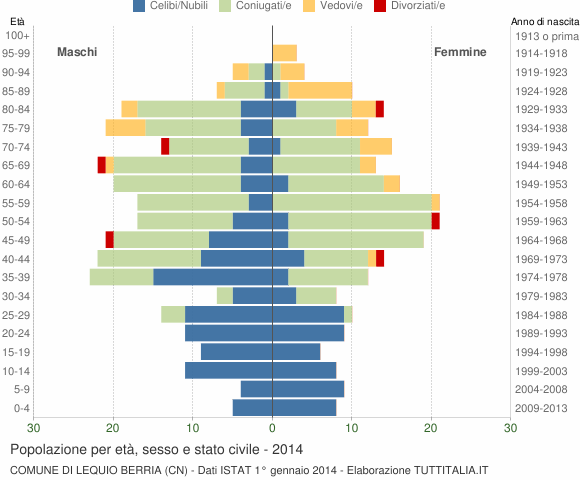 Grafico Popolazione per età, sesso e stato civile Comune di Lequio Berria (CN)