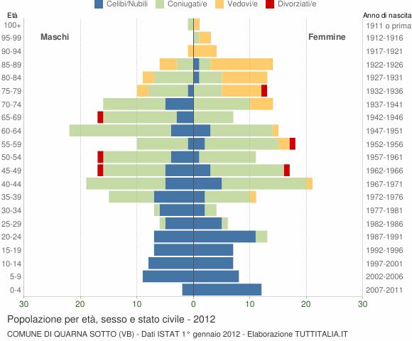 Grafico Popolazione per età, sesso e stato civile Comune di Quarna Sotto (VB)