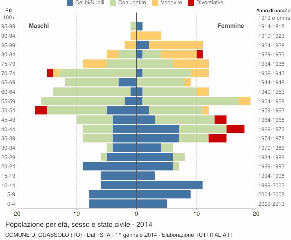 Grafico Popolazione per età, sesso e stato civile Comune di Quassolo (TO)