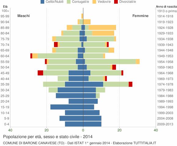 Grafico Popolazione per età, sesso e stato civile Comune di Barone Canavese (TO)