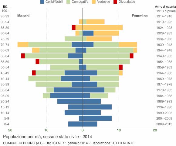 Grafico Popolazione per età, sesso e stato civile Comune di Bruno (AT)
