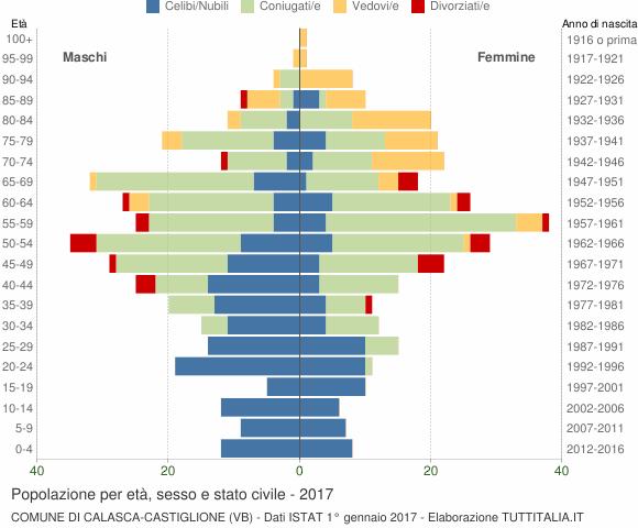 Grafico Popolazione per età, sesso e stato civile Comune di Calasca-Castiglione (VB)