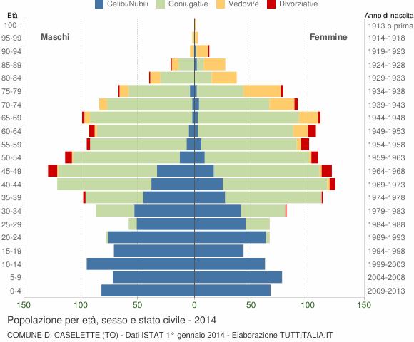 Grafico Popolazione per età, sesso e stato civile Comune di Caselette (TO)