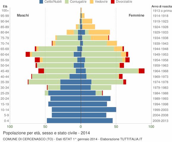 Grafico Popolazione per età, sesso e stato civile Comune di Cercenasco (TO)