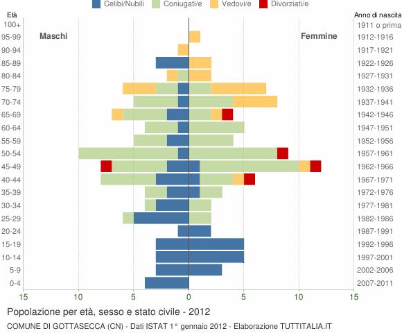 Grafico Popolazione per età, sesso e stato civile Comune di Gottasecca (CN)