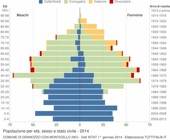 Grafico Popolazione per età, sesso e stato civile Comune di Granozzo con Monticello (NO)