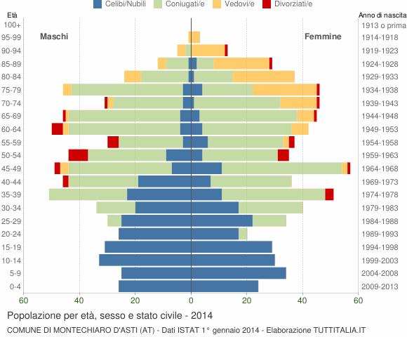 Grafico Popolazione per età, sesso e stato civile Comune di Montechiaro d'Asti (AT)
