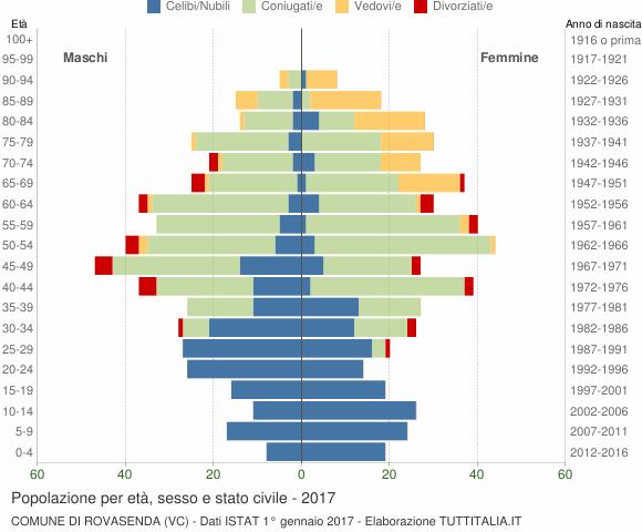 Grafico Popolazione per età, sesso e stato civile Comune di Rovasenda (VC)