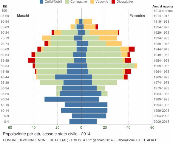 Grafico Popolazione per età, sesso e stato civile Comune di Vignale Monferrato (AL)