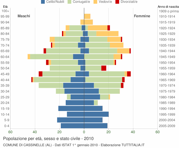 Grafico Popolazione per età, sesso e stato civile Comune di Cassinelle (AL)