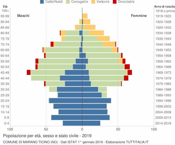 Grafico Popolazione per età, sesso e stato civile Comune di Marano Ticino (NO)