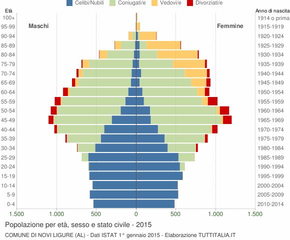 Grafico Popolazione per età, sesso e stato civile Comune di Novi Ligure (AL)