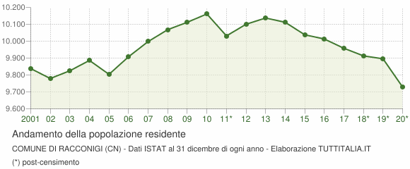 Andamento popolazione Comune di Racconigi (CN)