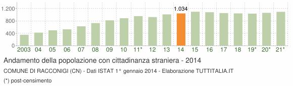 Grafico andamento popolazione stranieri Comune di Racconigi (CN)