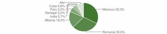 Grafico cittadinanza stranieri - Racconigi 2014
