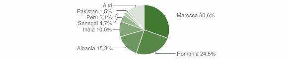 Grafico cittadinanza stranieri - Racconigi 2018