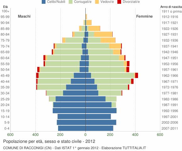 Grafico Popolazione per età, sesso e stato civile Comune di Racconigi (CN)