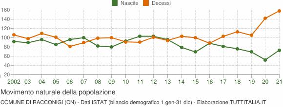 Grafico movimento naturale della popolazione Comune di Racconigi (CN)