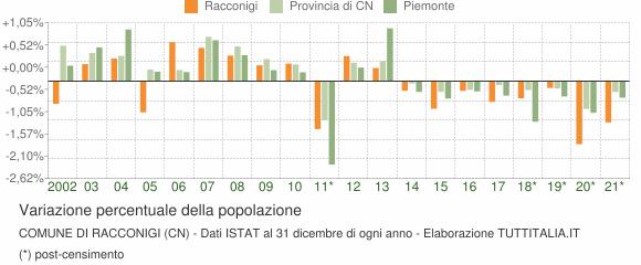Variazione percentuale della popolazione Comune di Racconigi (CN)