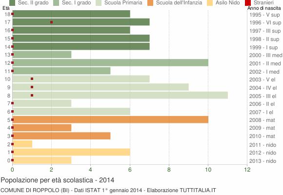 Grafico Popolazione in età scolastica - Roppolo 2014