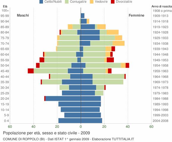 Grafico Popolazione per età, sesso e stato civile Comune di Roppolo (BI)