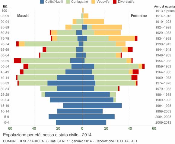 Grafico Popolazione per età, sesso e stato civile Comune di Sezzadio (AL)