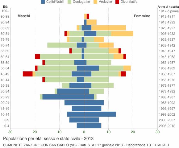 Grafico Popolazione per età, sesso e stato civile Comune di Vanzone con San Carlo (VB)