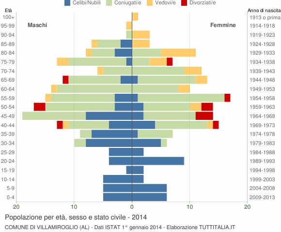 Grafico Popolazione per età, sesso e stato civile Comune di Villamiroglio (AL)
