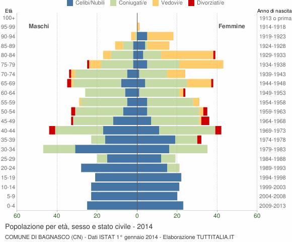 Grafico Popolazione per età, sesso e stato civile Comune di Bagnasco (CN)