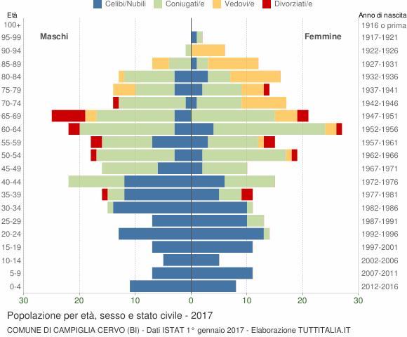Grafico Popolazione per età, sesso e stato civile Comune di Campiglia Cervo (BI)