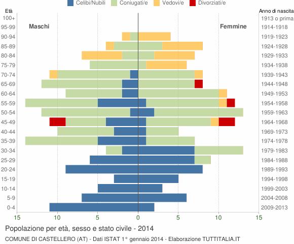 Grafico Popolazione per età, sesso e stato civile Comune di Castellero (AT)