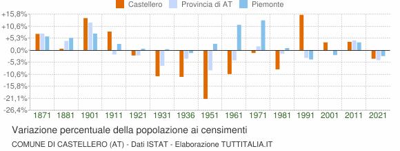 Grafico variazione percentuale della popolazione Comune di Castellero (AT)