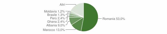 Grafico cittadinanza stranieri - Giaveno 2019