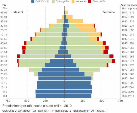 Grafico Popolazione per età, sesso e stato civile Comune di Giaveno (TO)