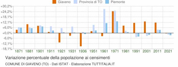 Grafico variazione percentuale della popolazione Comune di Giaveno (TO)