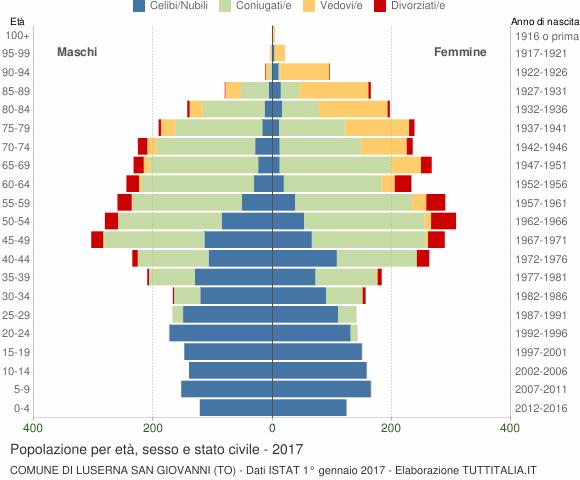 Grafico Popolazione per età, sesso e stato civile Comune di Luserna San Giovanni (TO)