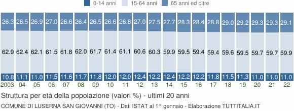 Grafico struttura della popolazione Comune di Luserna San Giovanni (TO)