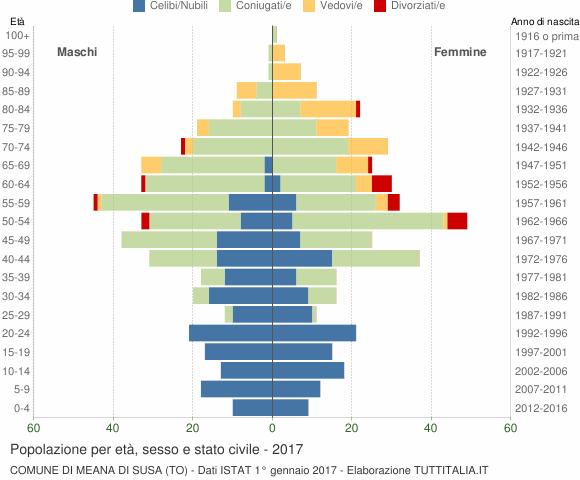 Grafico Popolazione per età, sesso e stato civile Comune di Meana di Susa (TO)