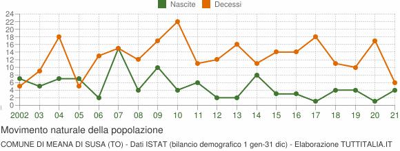 Grafico movimento naturale della popolazione Comune di Meana di Susa (TO)
