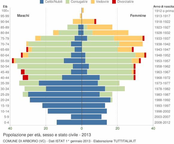 Grafico Popolazione per età, sesso e stato civile Comune di Arborio (VC)
