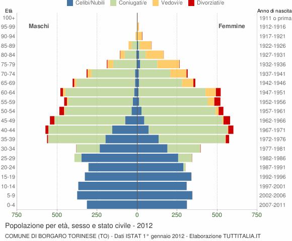 Grafico Popolazione per età, sesso e stato civile Comune di Borgaro Torinese (TO)