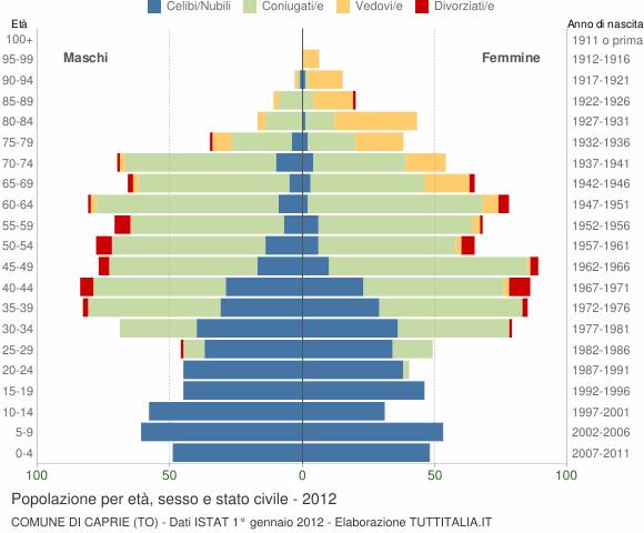 Grafico Popolazione per età, sesso e stato civile Comune di Caprie (TO)