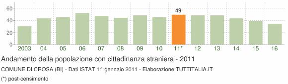 Grafico andamento popolazione stranieri Comune di Crosa (BI)