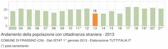 Grafico andamento popolazione stranieri Comune di Frassino (CN)