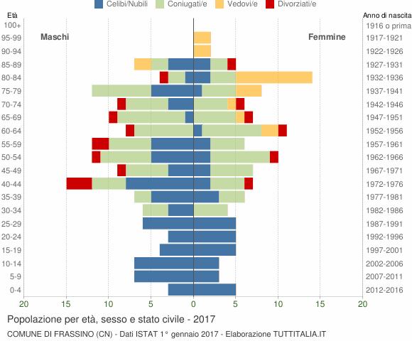 Grafico Popolazione per età, sesso e stato civile Comune di Frassino (CN)