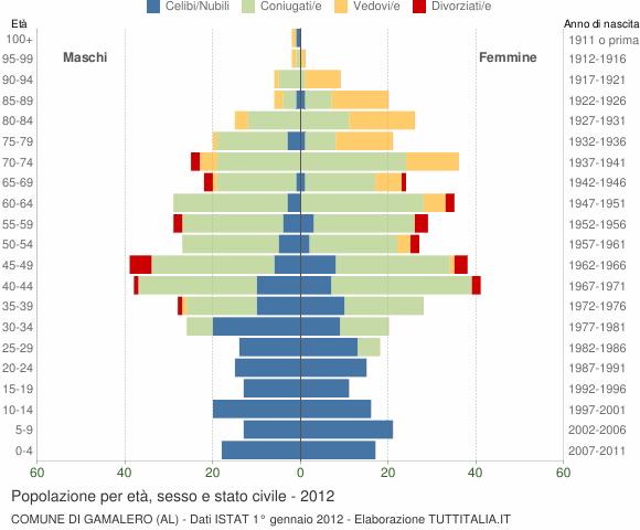 Grafico Popolazione per età, sesso e stato civile Comune di Gamalero (AL)