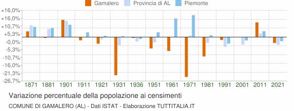 Grafico variazione percentuale della popolazione Comune di Gamalero (AL)