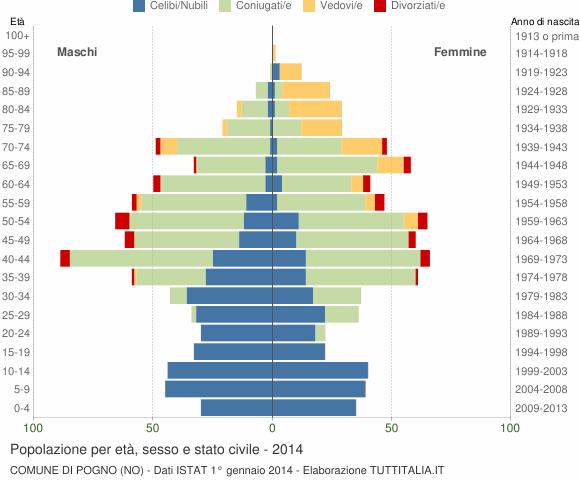 Grafico Popolazione per età, sesso e stato civile Comune di Pogno (NO)
