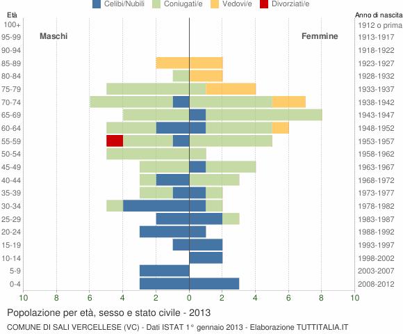Grafico Popolazione per età, sesso e stato civile Comune di Sali Vercellese (VC)